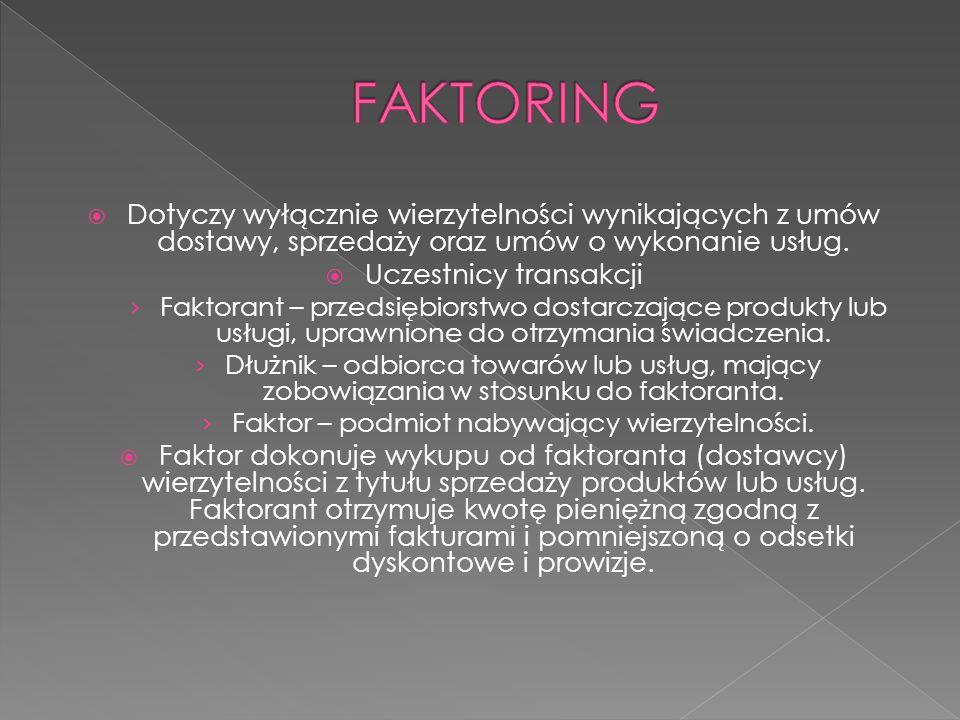 FAKTORING Dotyczy wyłącznie wierzytelności wynikających z umów dostawy, sprzedaży oraz umów o wykonanie usług.