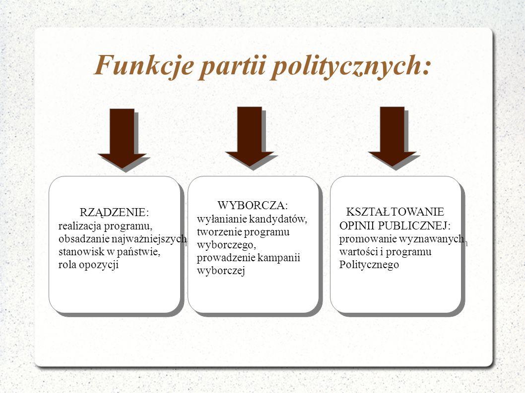 Funkcje partii politycznych: