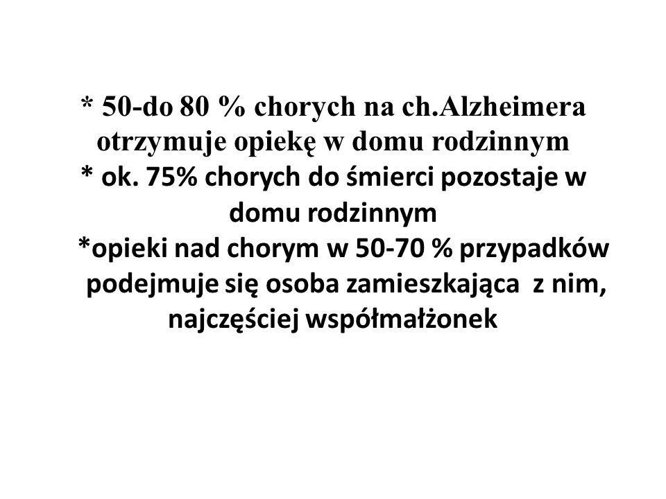 50-do 80 % chorych na ch. Alzheimera otrzymuje opiekę w domu rodzinnym