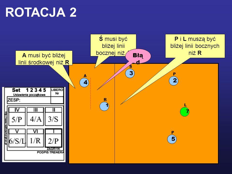 ROTACJA 2 Ś musi być bliżej linii bocznej niż A