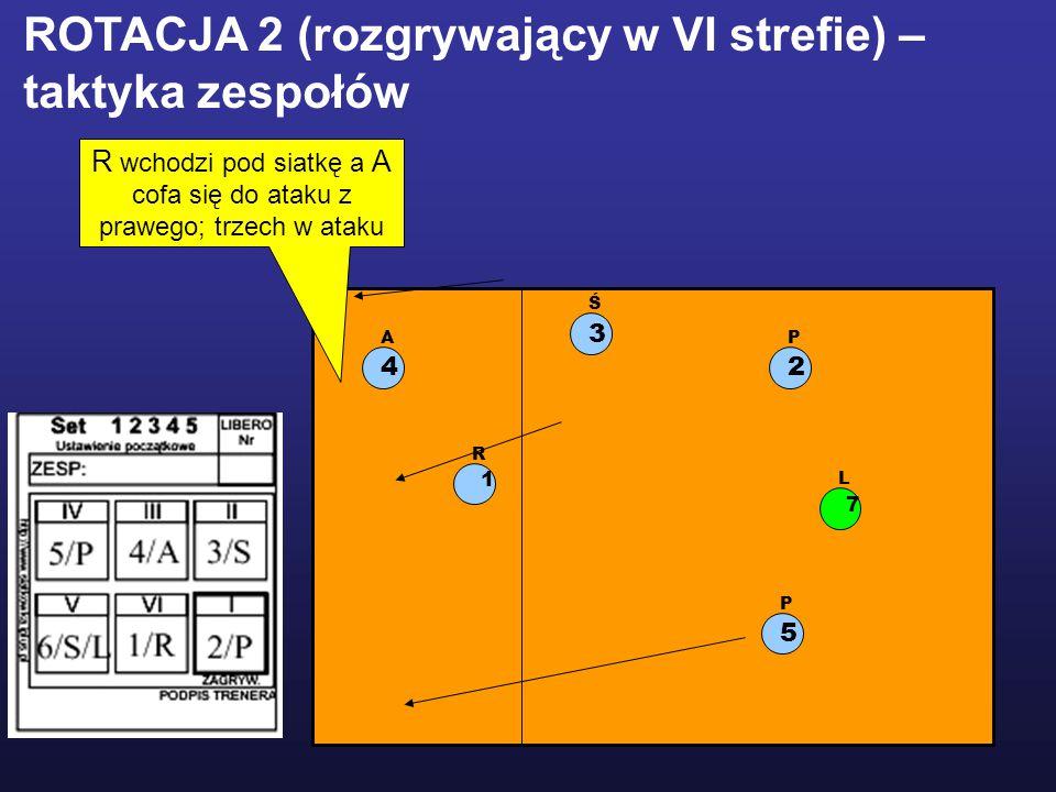 R wchodzi pod siatkę a A cofa się do ataku z prawego; trzech w ataku