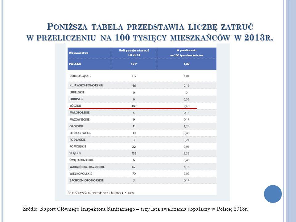 Poniższa tabela przedstawia liczbę zatruć w przeliczeniu na 100 tysięcy mieszkańców w 2013r.