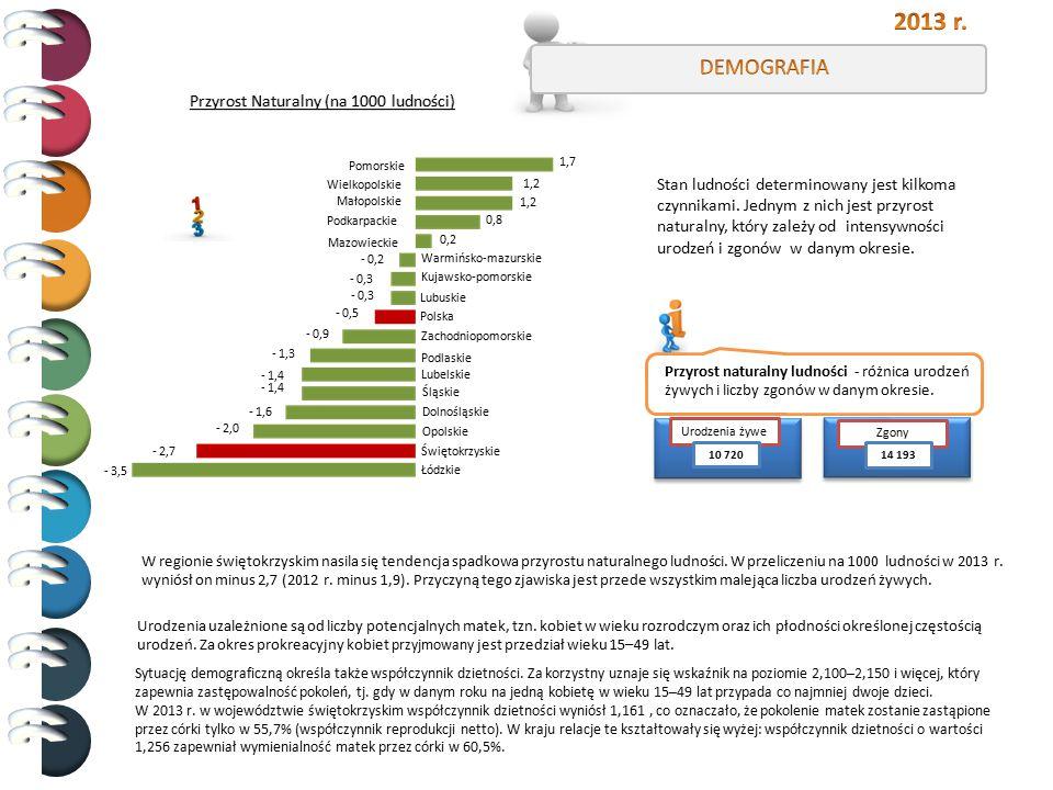 2013 r. DEMOGRAFIA Przyrost Naturalny (na 1000 ludności)
