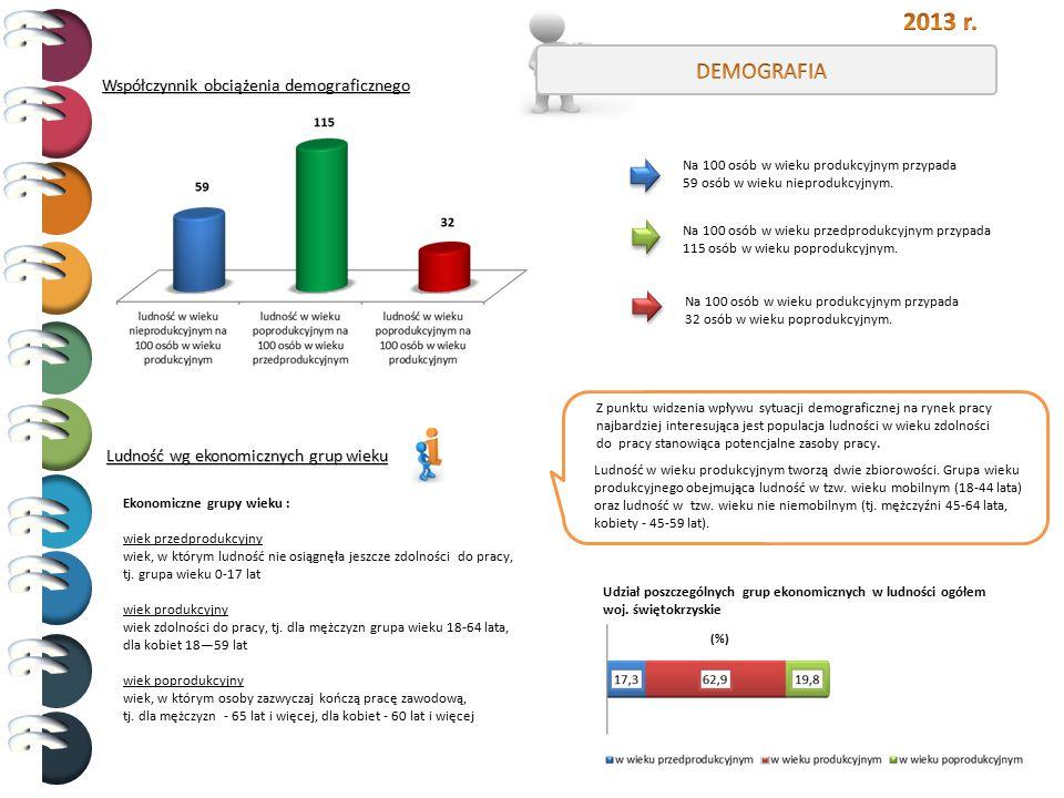 2013 r. DEMOGRAFIA Współczynnik obciążenia demograficznego