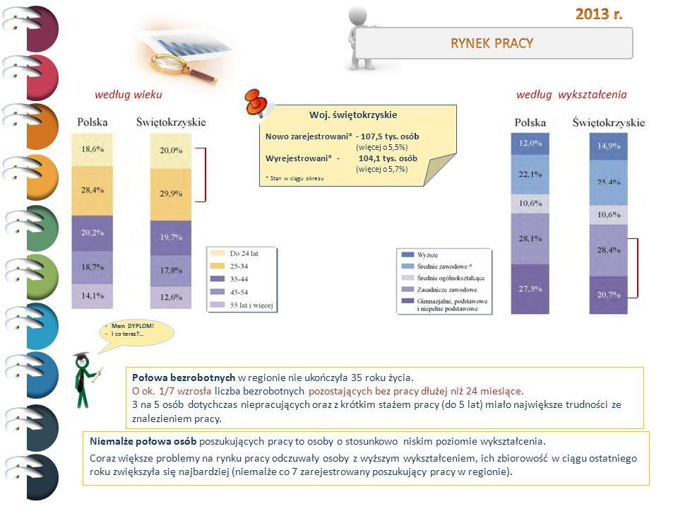 2013 r. RYNEK PRACY według wieku według wykształcenia