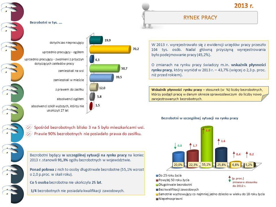 2013 r. RYNEK PRACY. Bezrobotni w tys. ….