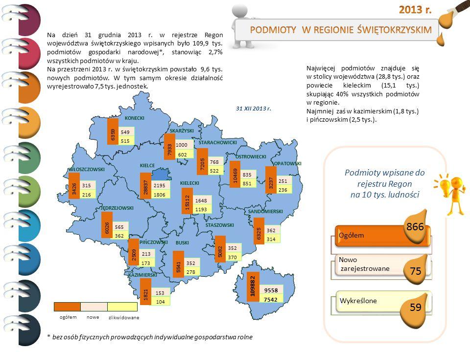 2013 r. 866 75 59 PODMIOTY W REGIONIE ŚWIĘTOKRZYSKIM