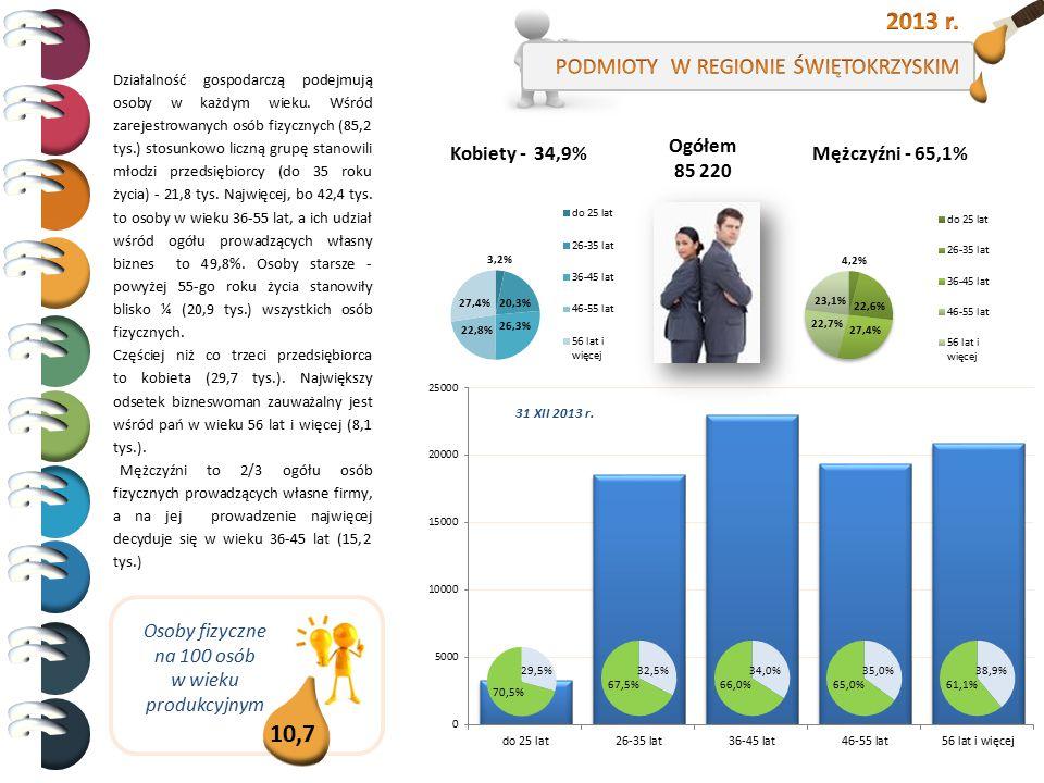 2013 r. 10,7 PODMIOTY W REGIONIE ŚWIĘTOKRZYSKIM Ogółem 85 220