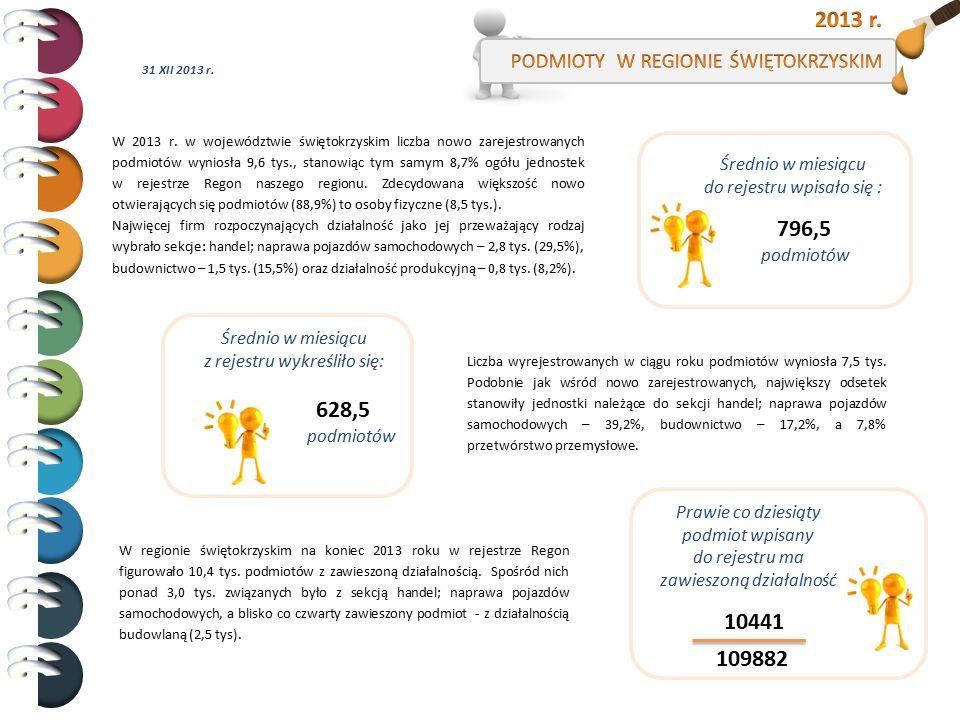 2013 r. 796,5 628,5 10441 109882 PODMIOTY W REGIONIE ŚWIĘTOKRZYSKIM