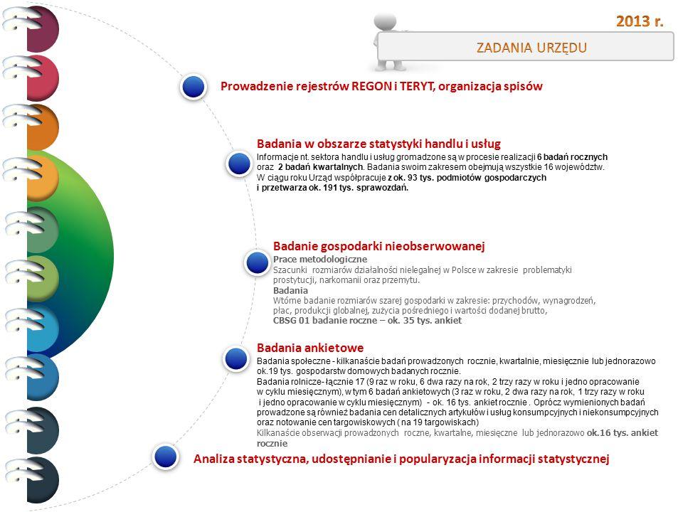 ZADANIA URZĘDU 2013 r. Prowadzenie rejestrów REGON i TERYT, organizacja spisów. Badania w obszarze statystyki handlu i usług.