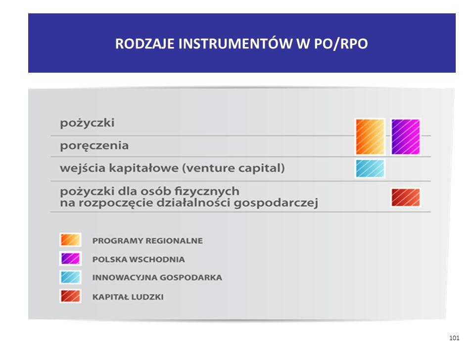 RODZAJE INSTRUMENTÓW W PO/RPO
