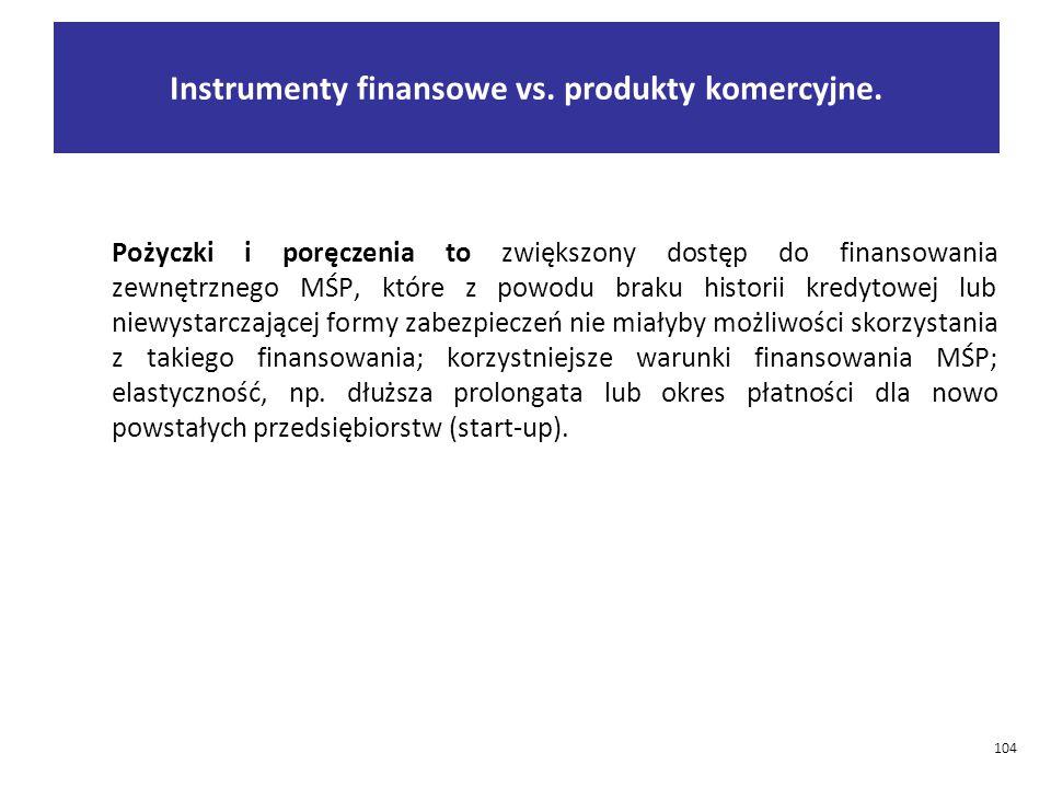 Instrumenty finansowe vs. produkty komercyjne.