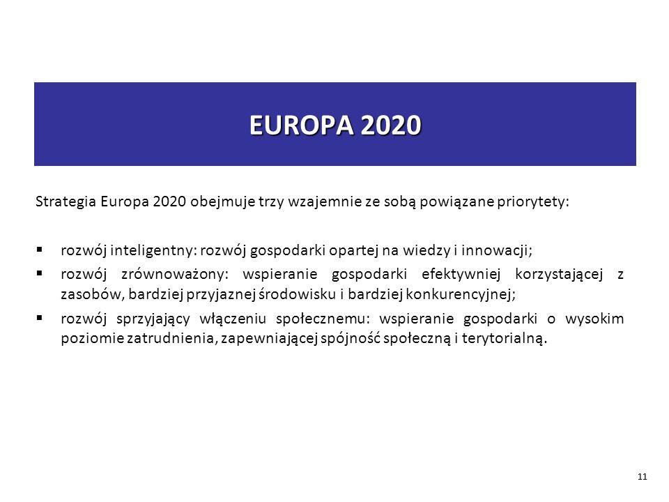 EUROPA 2020 Strategia Europa 2020 obejmuje trzy wzajemnie ze sobą powiązane priorytety: