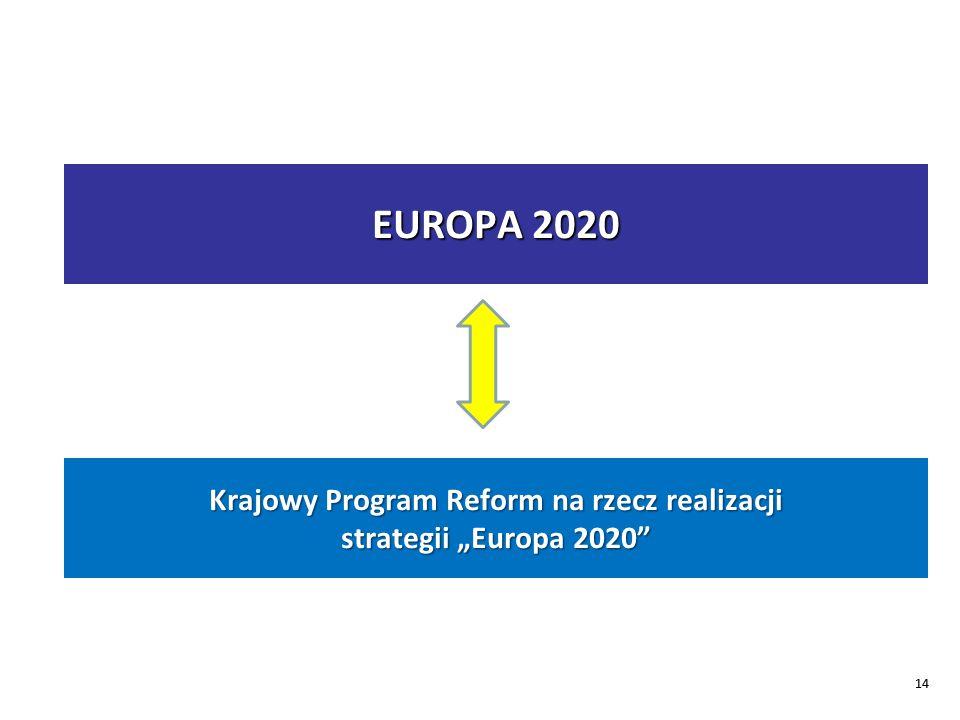 Krajowy Program Reform na rzecz realizacji