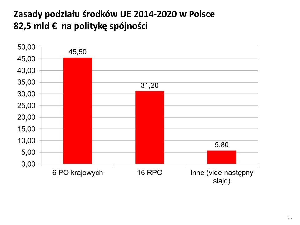 Zasady podziału środków UE 2014-2020 w Polsce