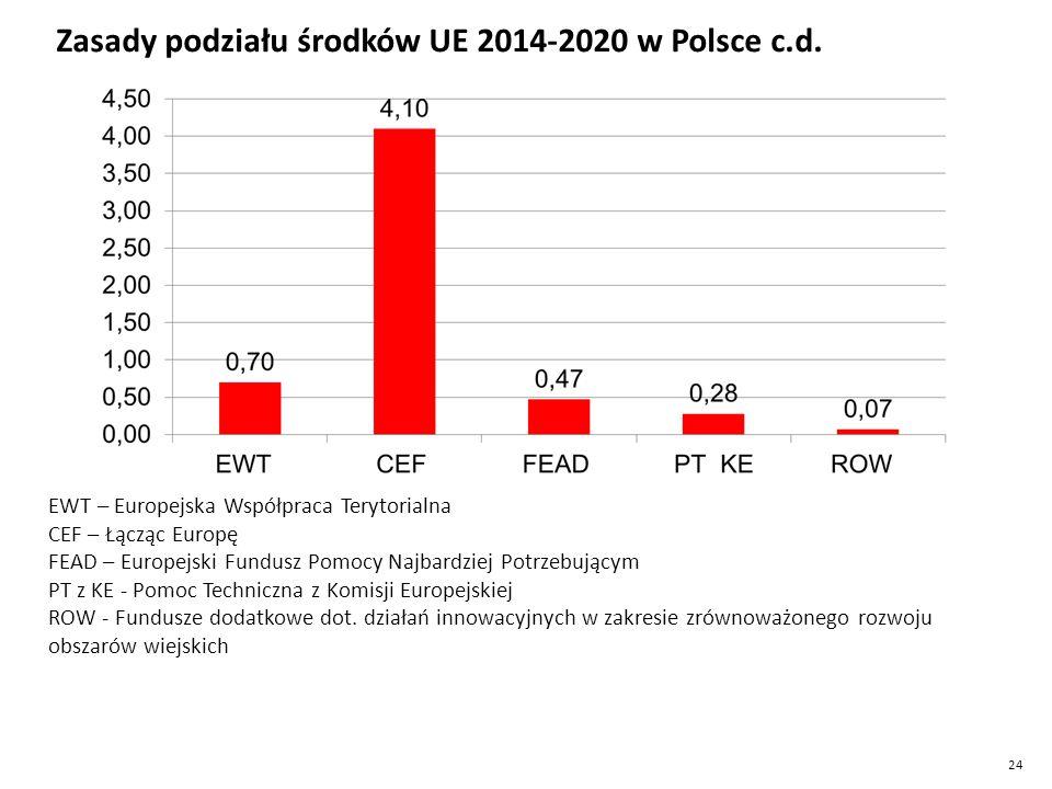 Zasady podziału środków UE 2014-2020 w Polsce c.d.