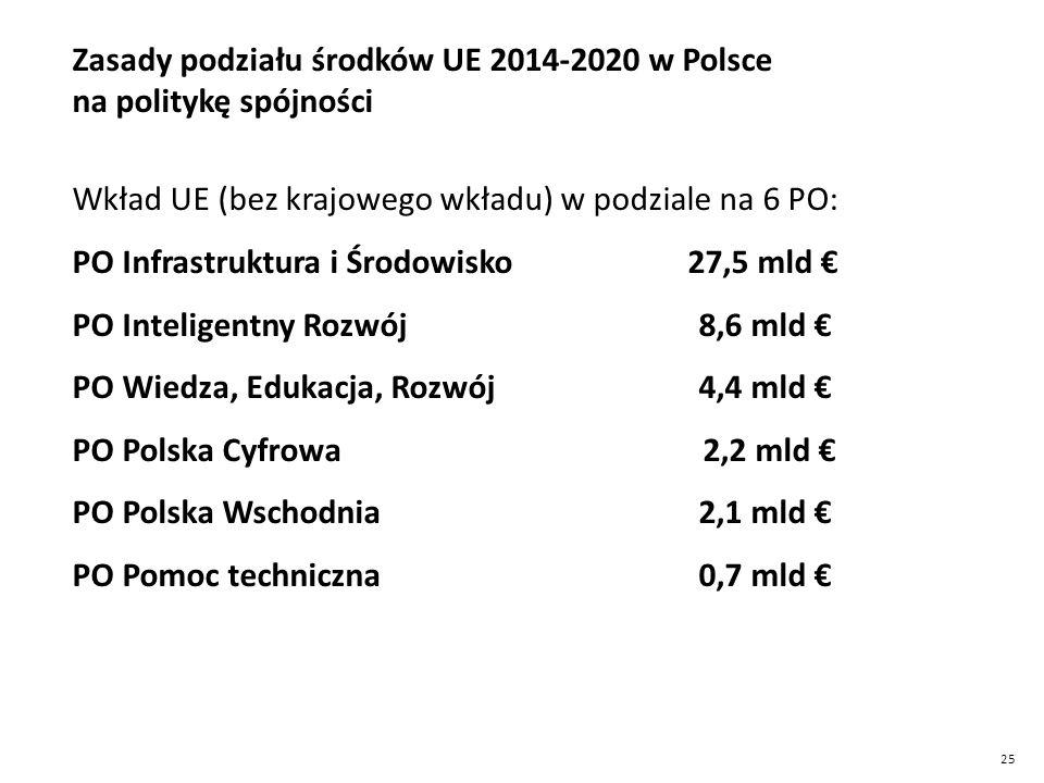 Zasady podziału środków UE 2014-2020 w Polsce na politykę spójności
