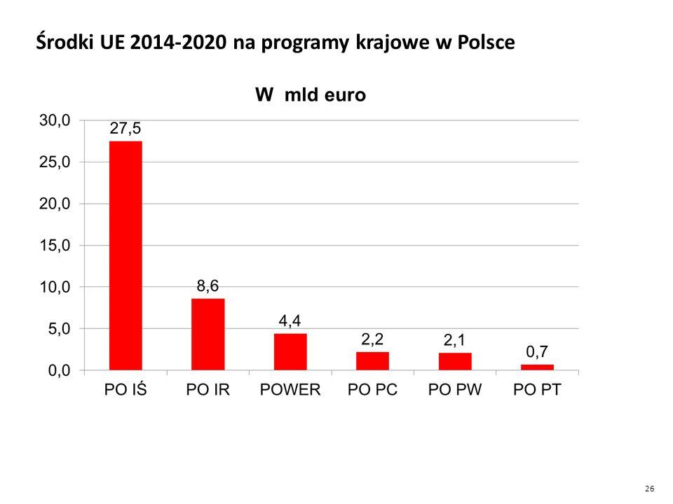 Środki UE 2014-2020 na programy krajowe w Polsce
