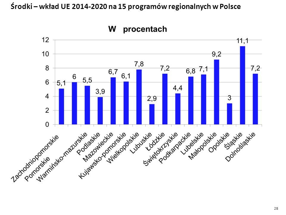 Środki – wkład UE 2014-2020 na 15 programów regionalnych w Polsce