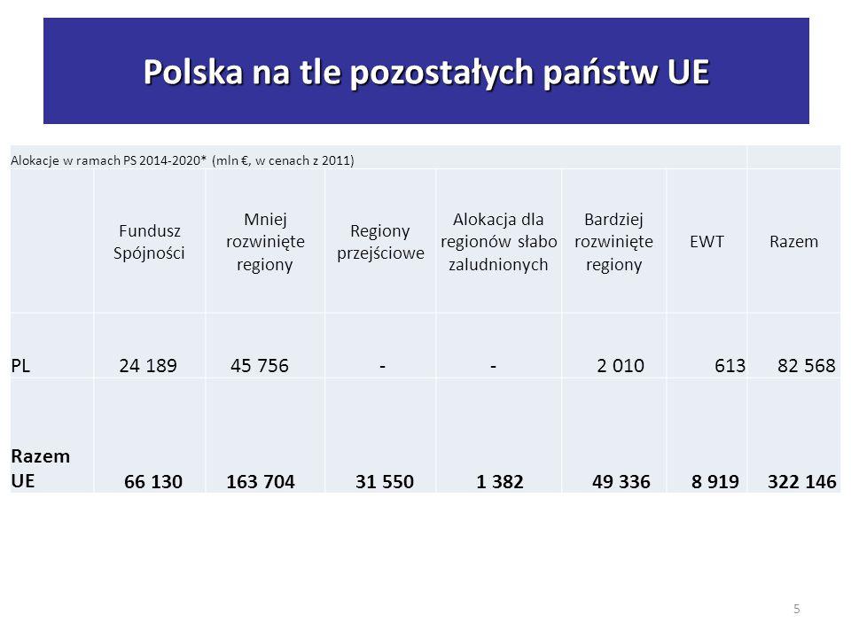 Polska na tle UE - alokacje