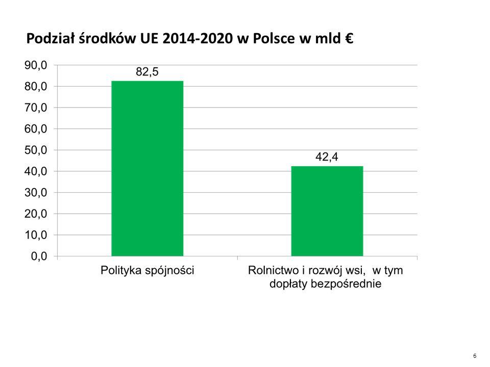 Podział środków UE 2014-2020 w Polsce w mld €