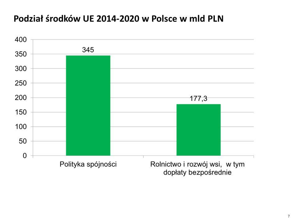 Podział środków UE 2014-2020 w Polsce w mld PLN