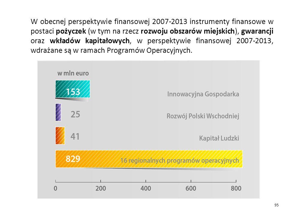 W obecnej perspektywie finansowej 2007-2013 instrumenty finansowe w postaci pożyczek (w tym na rzecz rozwoju obszarów miejskich), gwarancji oraz wkładów kapitałowych, w perspektywie finansowej 2007-2013, wdrażane są w ramach Programów Operacyjnych.