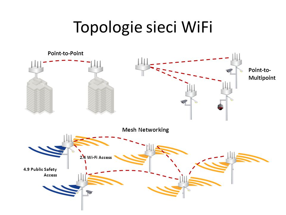 Topologie sieci WiFi Point-to-Point Point-to-Multipoint