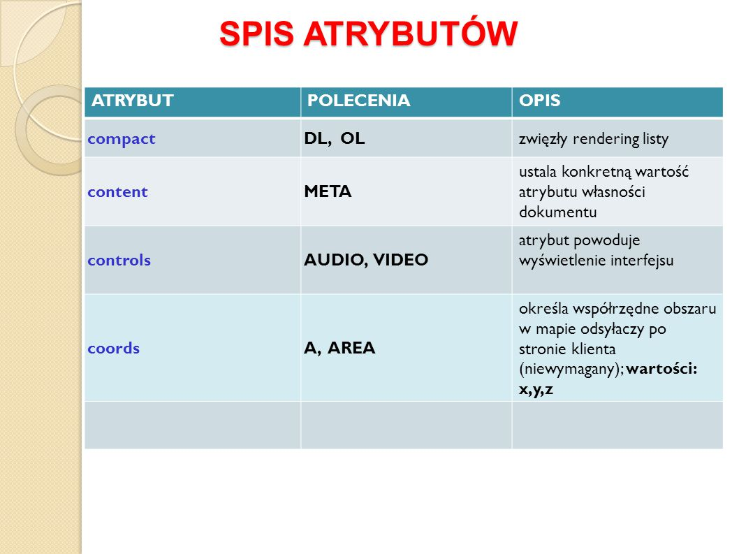 SPIS ATRYBUTÓW ATRYBUT POLECENIA OPIS compact DL, OL