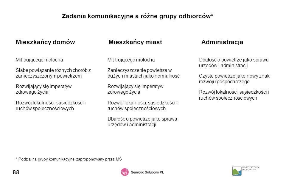 Zadania komunikacyjne a różne grupy odbiorców*