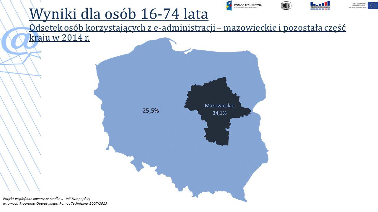 Wyniki dla osób 16-74 lata Odsetek osób korzystających z e-administracji – mazowieckie i pozostała część kraju w 2014 r.