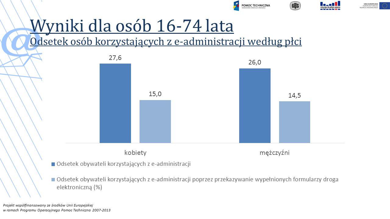 Wyniki dla osób 16-74 lata Odsetek osób korzystających z e-administracji według płci