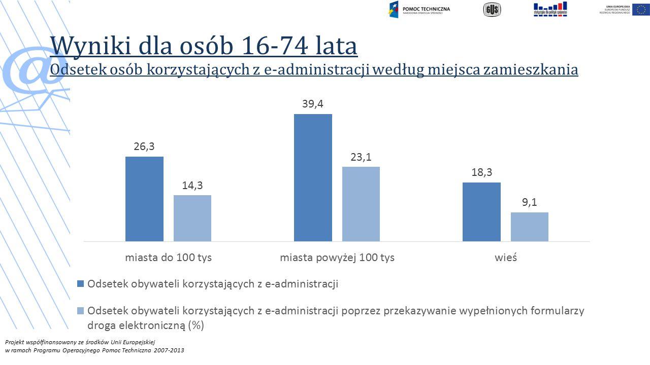 Wyniki dla osób 16-74 lata Odsetek osób korzystających z e-administracji według miejsca zamieszkania