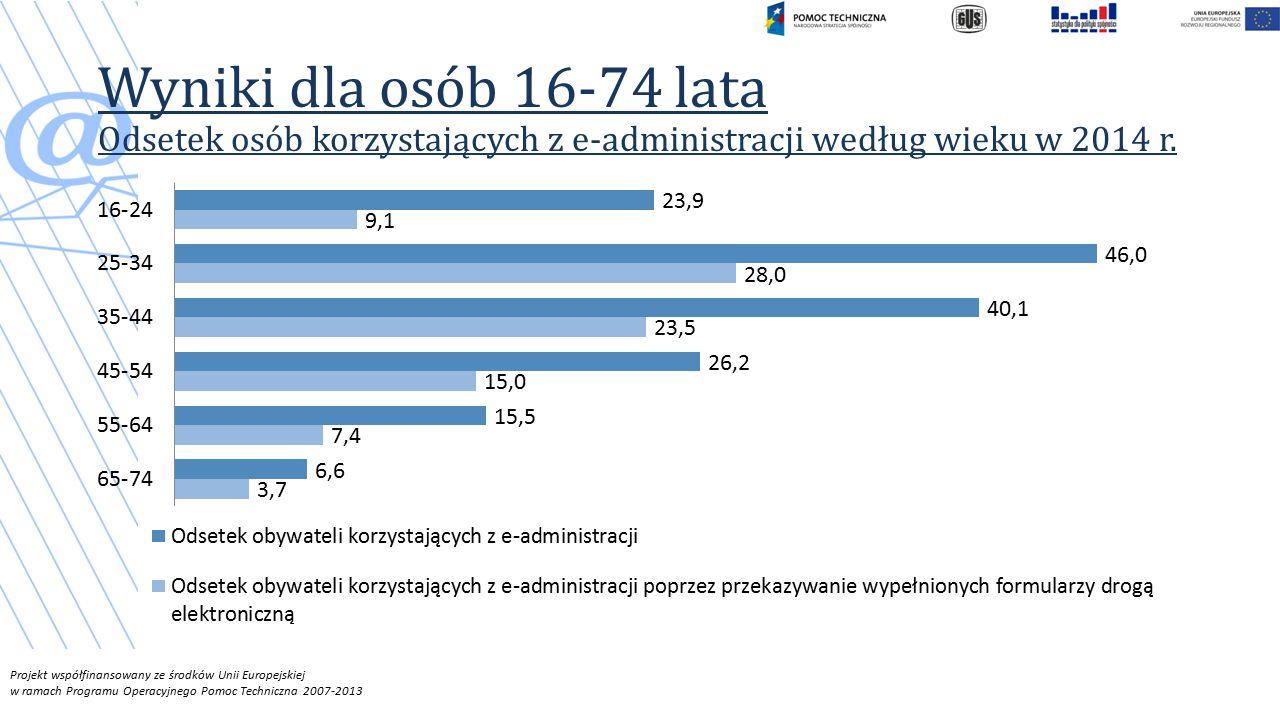 Wyniki dla osób 16-74 lata Odsetek osób korzystających z e-administracji według wieku w 2014 r.