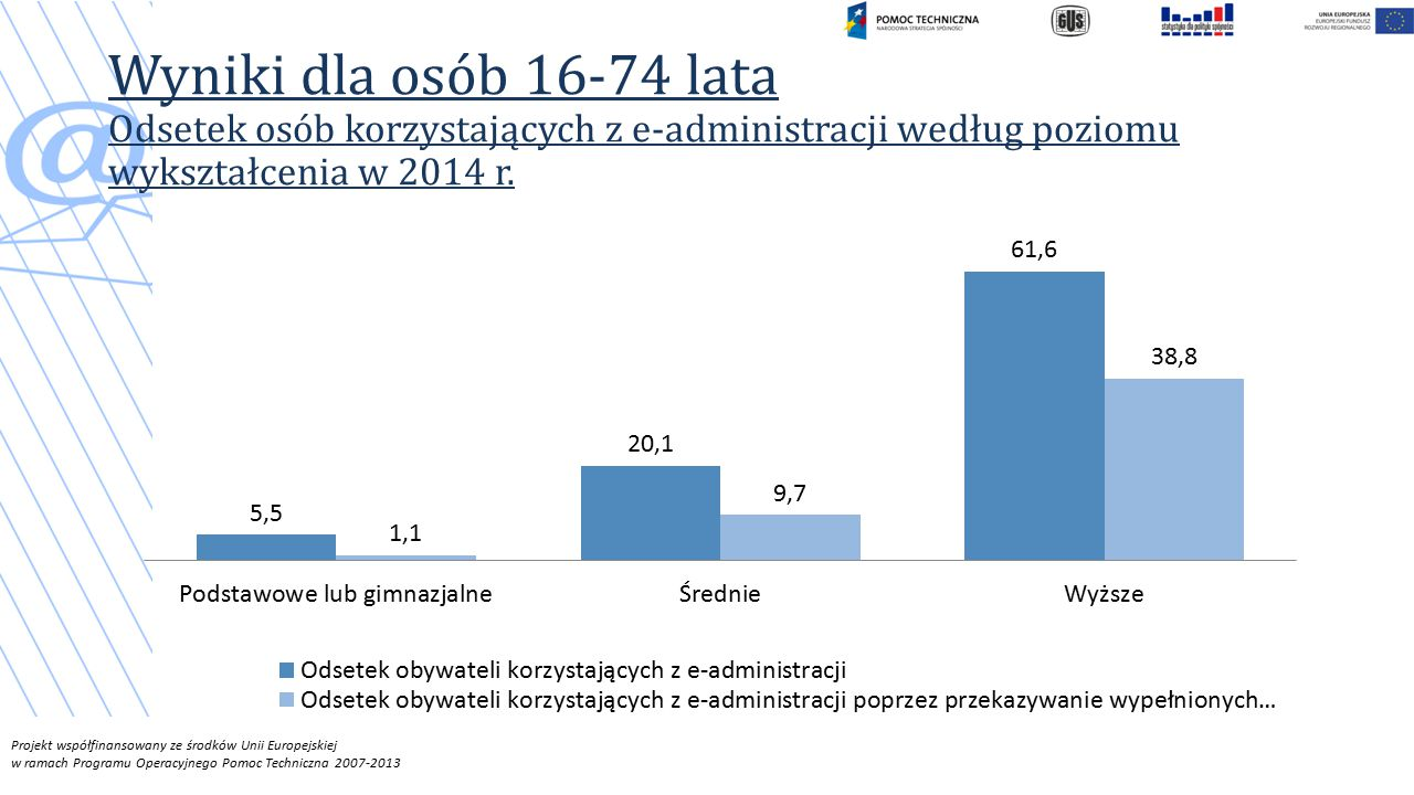 Wyniki dla osób 16-74 lata Odsetek osób korzystających z e-administracji według poziomu wykształcenia w 2014 r.
