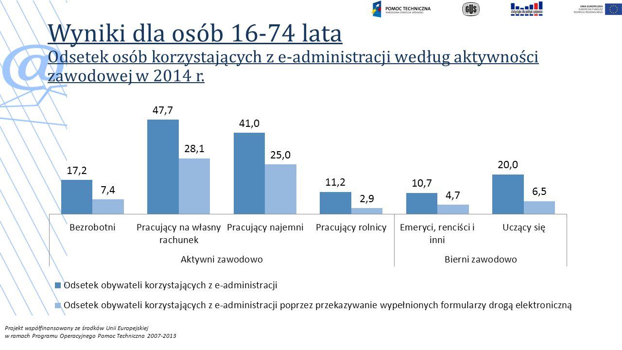 Wyniki dla osób 16-74 lata Odsetek osób korzystających z e-administracji według aktywności zawodowej w 2014 r.