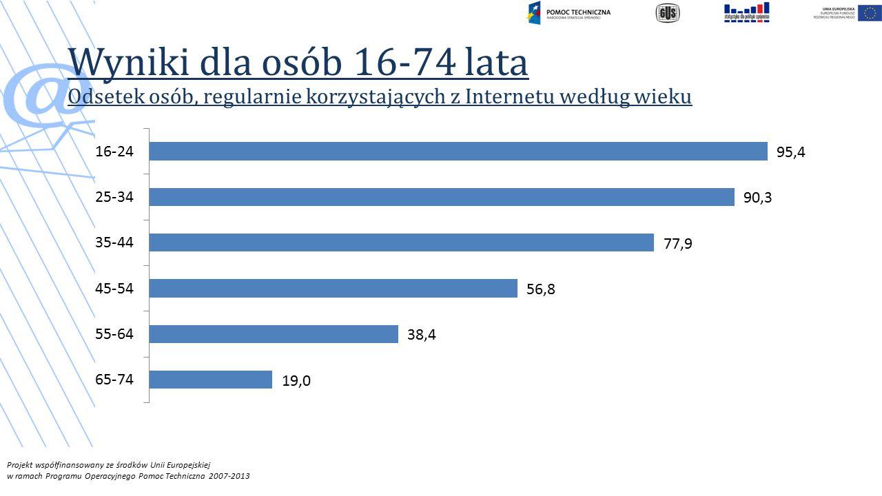 Wyniki dla osób 16-74 lata Odsetek osób, regularnie korzystających z Internetu według wieku