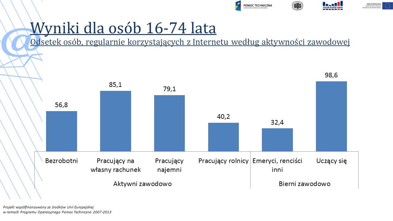 Wyniki dla osób 16-74 lata Odsetek osób, regularnie korzystających z Internetu według aktywności zawodowej
