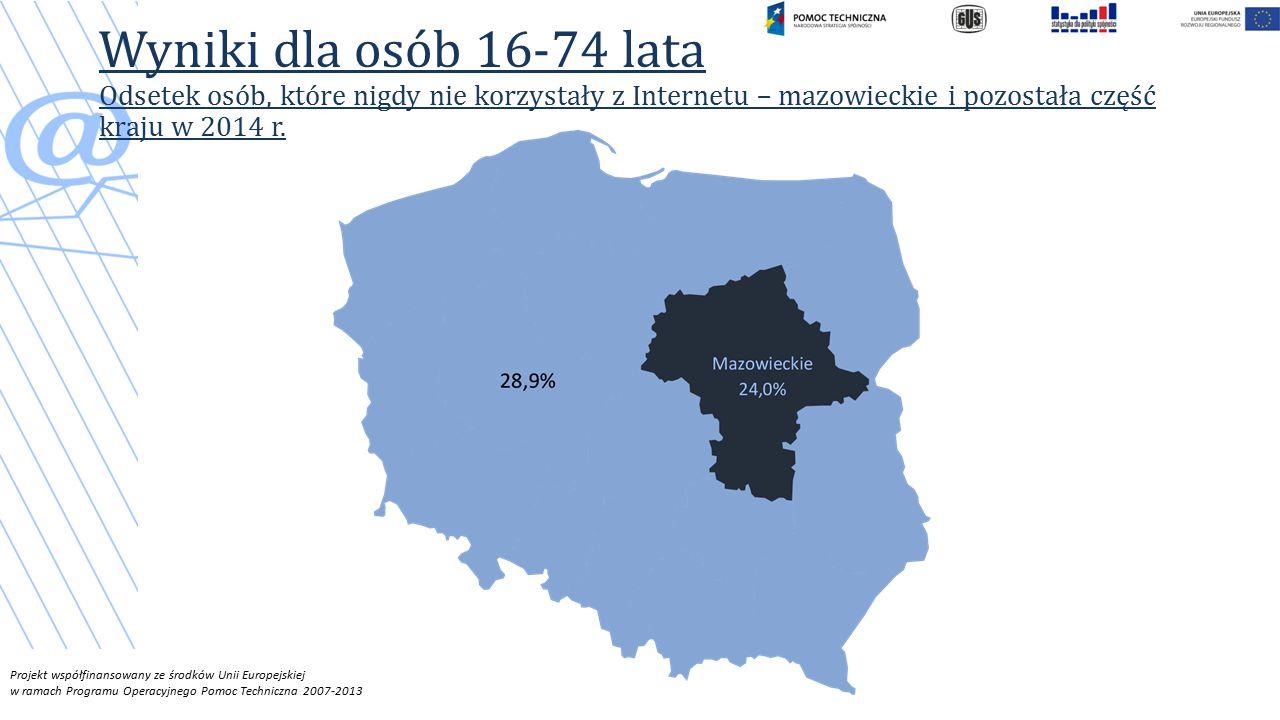 Wyniki dla osób 16-74 lata Odsetek osób, które nigdy nie korzystały z Internetu – mazowieckie i pozostała część kraju w 2014 r.