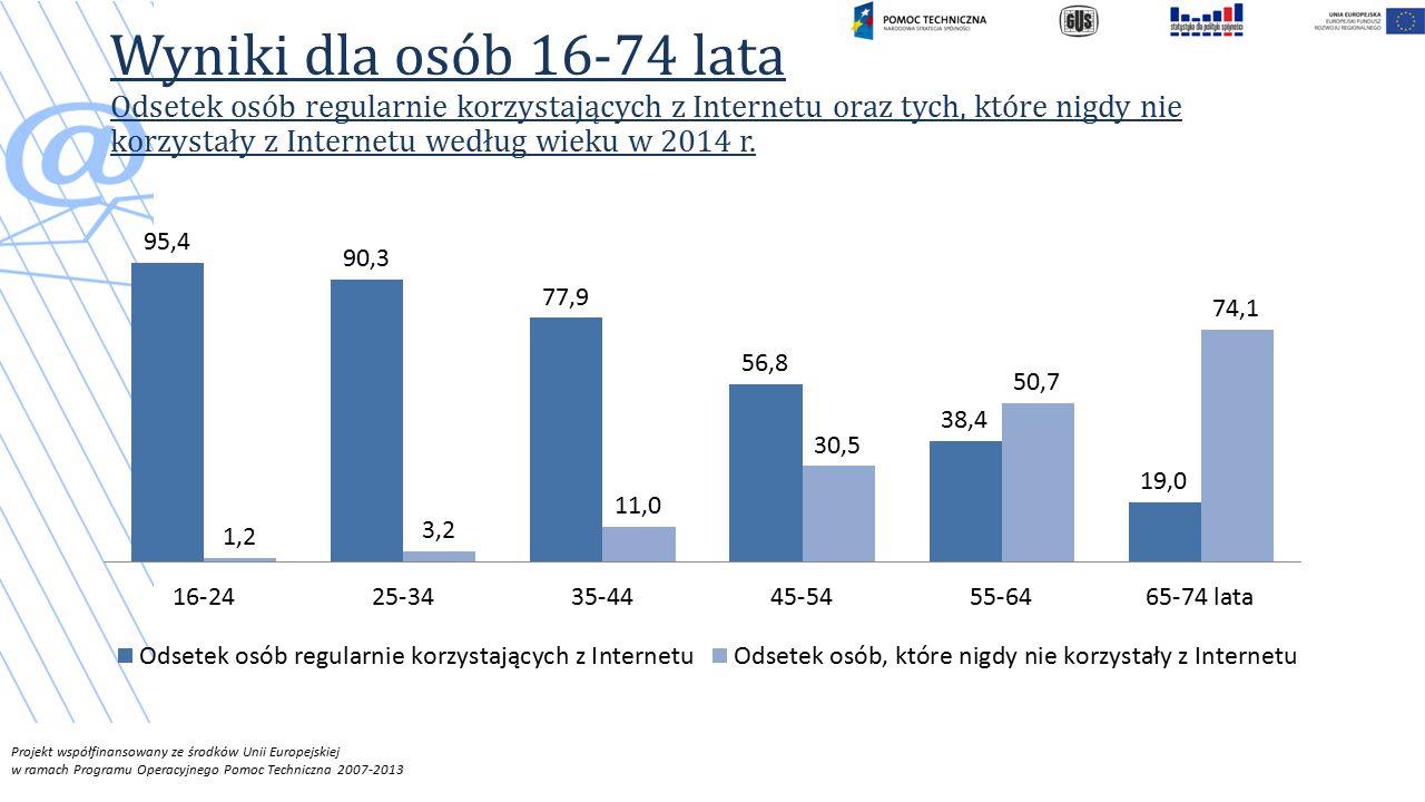 Wyniki dla osób 16-74 lata Odsetek osób regularnie korzystających z Internetu oraz tych, które nigdy nie korzystały z Internetu według wieku w 2014 r.