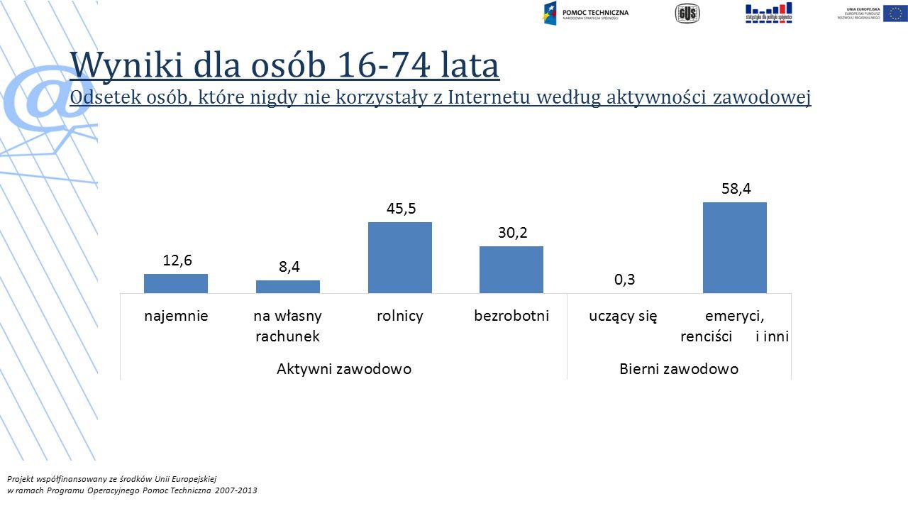 Wyniki dla osób 16-74 lata Odsetek osób, które nigdy nie korzystały z Internetu według aktywności zawodowej