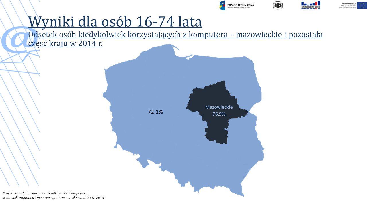 Wyniki dla osób 16-74 lata Odsetek osób kiedykolwiek korzystających z komputera – mazowieckie i pozostała część kraju w 2014 r.
