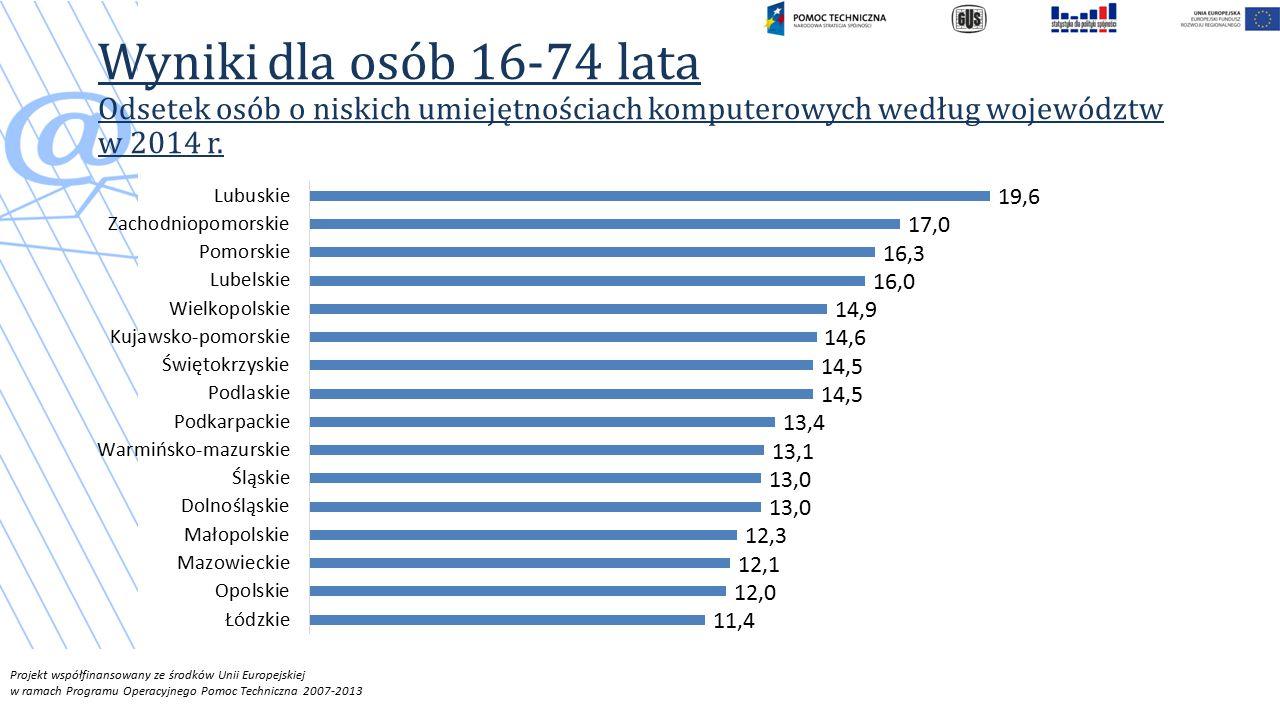Wyniki dla osób 16-74 lata Odsetek osób o niskich umiejętnościach komputerowych według województw w 2014 r.