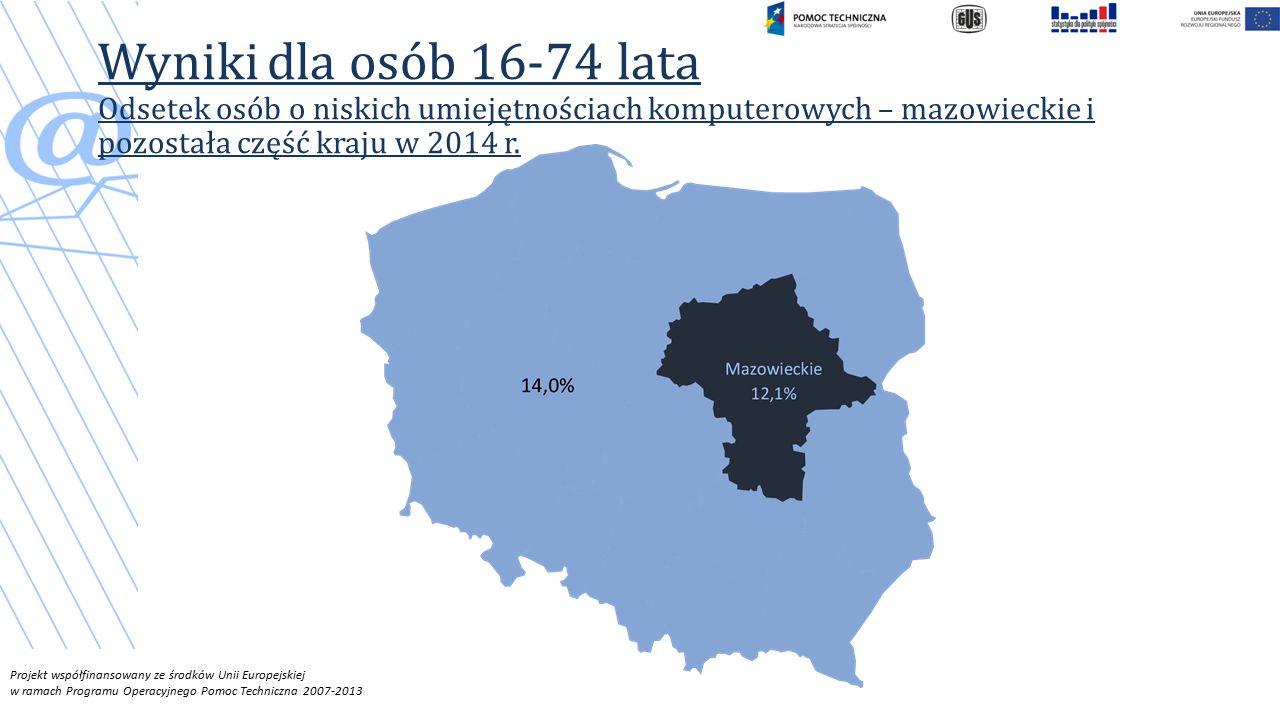 Wyniki dla osób 16-74 lata Odsetek osób o niskich umiejętnościach komputerowych – mazowieckie i pozostała część kraju w 2014 r.