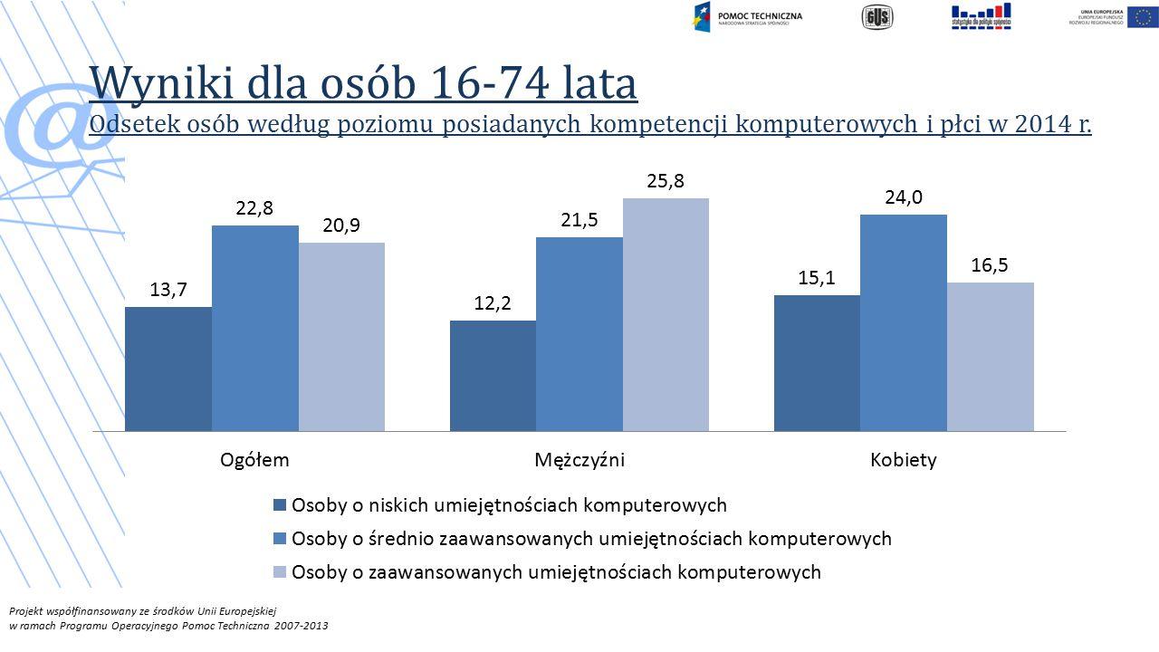Wyniki dla osób 16-74 lata Odsetek osób według poziomu posiadanych kompetencji komputerowych i płci w 2014 r.