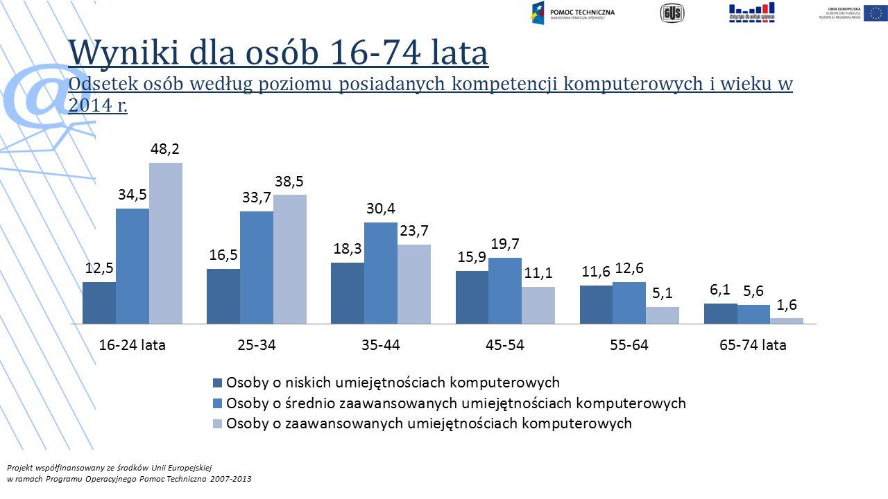 Wyniki dla osób 16-74 lata Odsetek osób według poziomu posiadanych kompetencji komputerowych i wieku w 2014 r.
