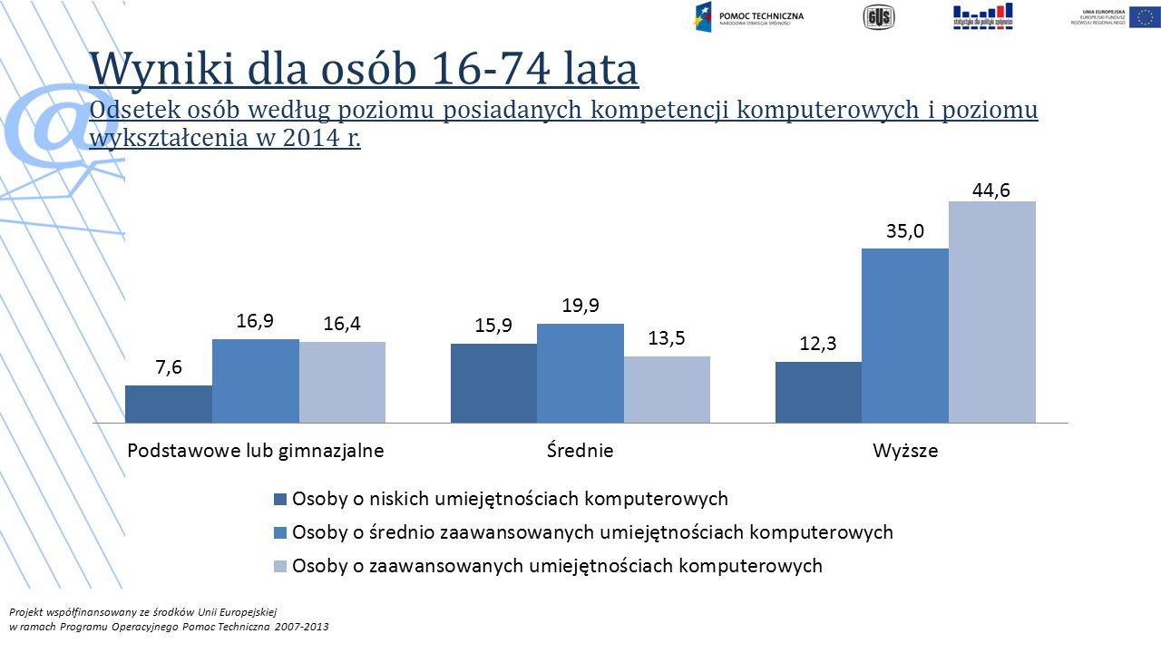 Wyniki dla osób 16-74 lata Odsetek osób według poziomu posiadanych kompetencji komputerowych i poziomu wykształcenia w 2014 r.