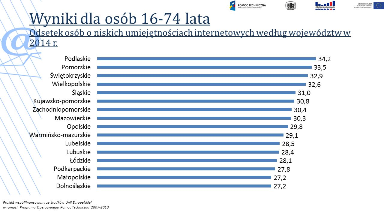 Wyniki dla osób 16-74 lata Odsetek osób o niskich umiejętnościach internetowych według województw w 2014 r.