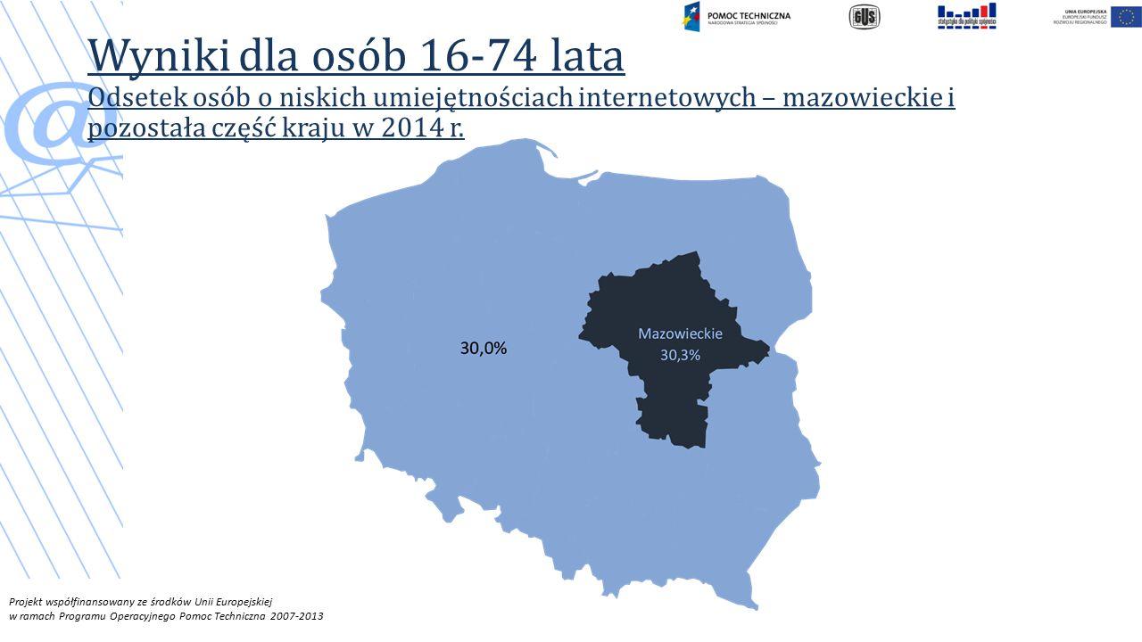 Wyniki dla osób 16-74 lata Odsetek osób o niskich umiejętnościach internetowych – mazowieckie i pozostała część kraju w 2014 r.