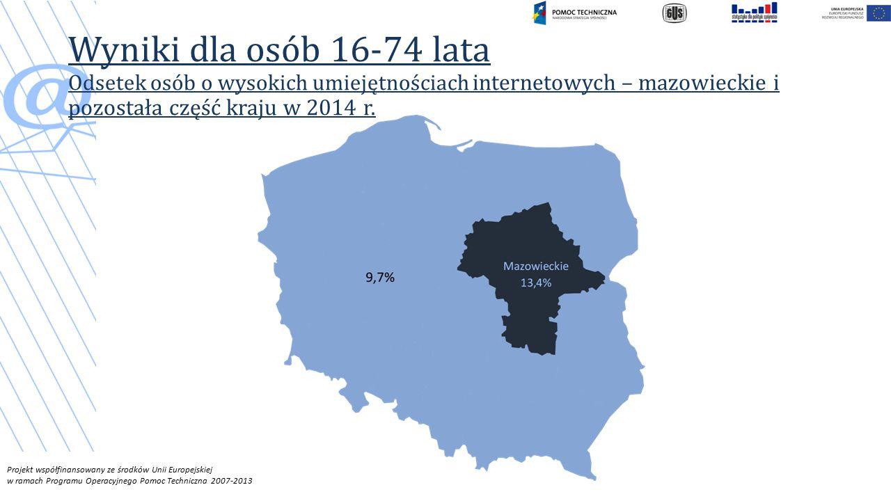 Wyniki dla osób 16-74 lata Odsetek osób o wysokich umiejętnościach internetowych – mazowieckie i pozostała część kraju w 2014 r.